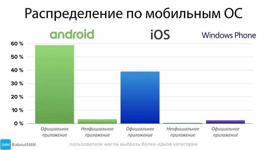 Сколько пользователей в российском Telegram