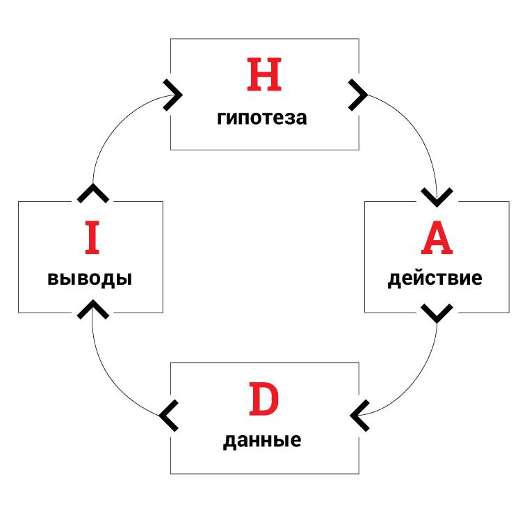 HADI циклы