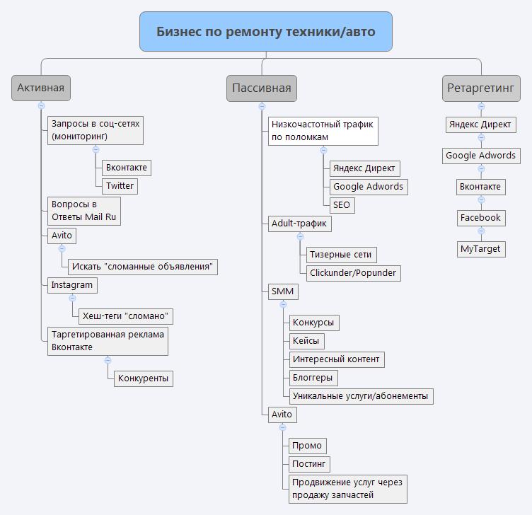 Схема продвижение бизнеса