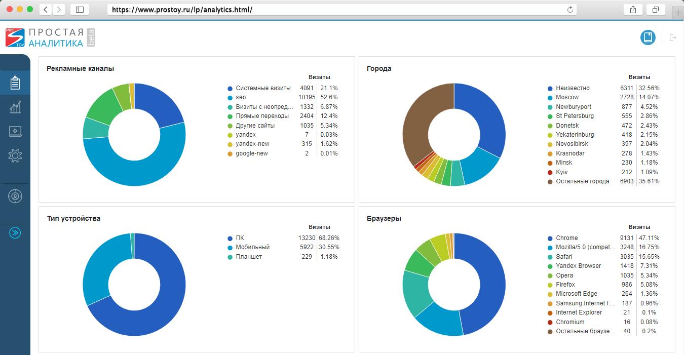 ROI-аналитика в Простой Бизнес