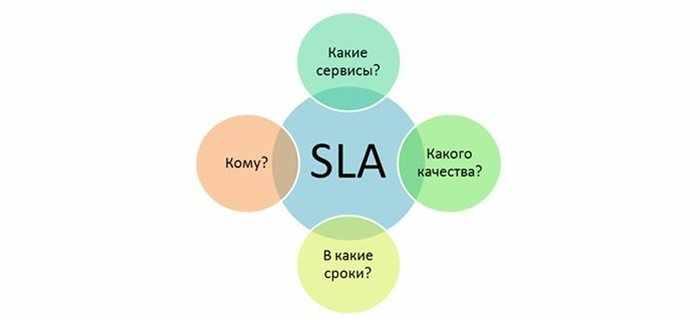 Что такое SLA в управлении?