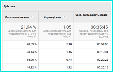 Отчет Действия посетителей что это такое и как работает на Google Analytics