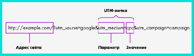 Генератор UTM-меток - инструмент профессионального таргетолога