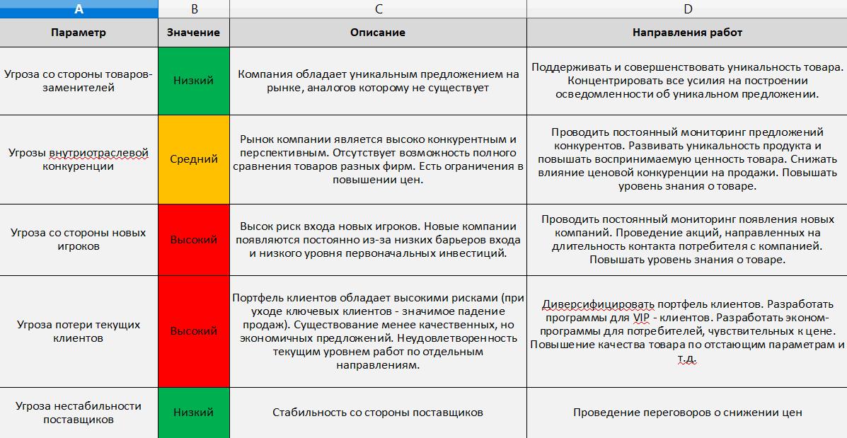 Итоговая таблица с решениями проблем