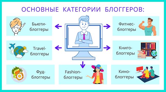 Как стать блоггером: выбираем самую популярную категорию