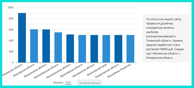 Наибольший уровень зарплат в Тюменской области