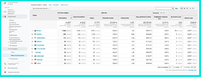 Отчет «География» в Google Analytics