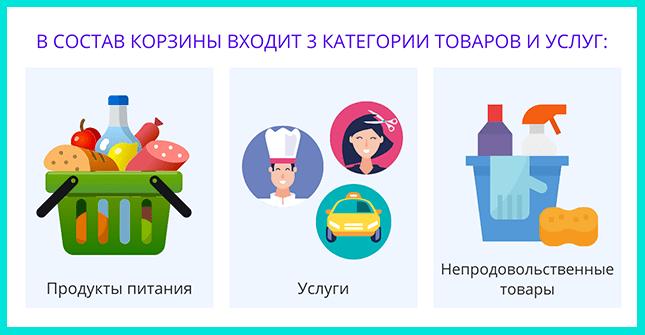 Потребительская корзина в России