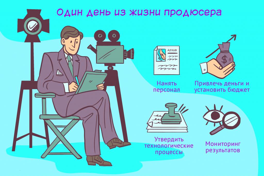Продюсер в кино занимается организацией