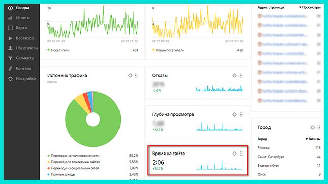 Раздел Время на сайте в Яндекс Метрика