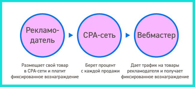 сра-сети схема