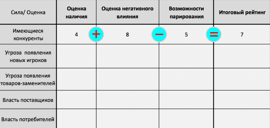 Таблица расчетов по теории Портера