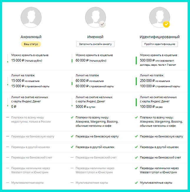 Яндекс Деньги как пользоваться: проходим идентификацию