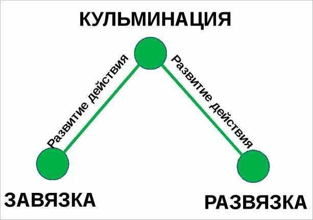 Классическая структура рассказа