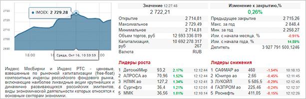 Результаты торгов по IMOEX