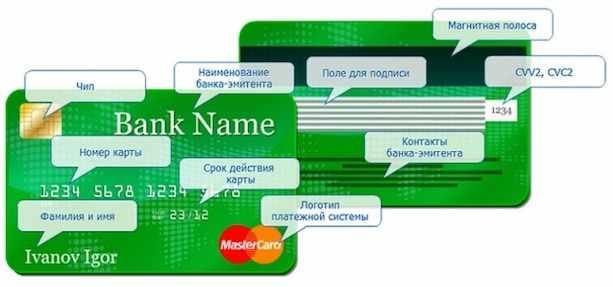 Как выглядит кредитная карта