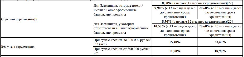 Размер процентных ставок