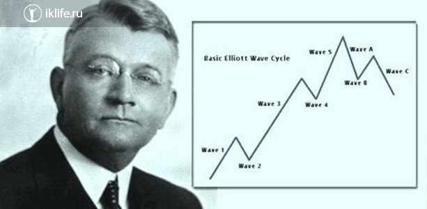 Волновая теория Ральфа Эллиотта