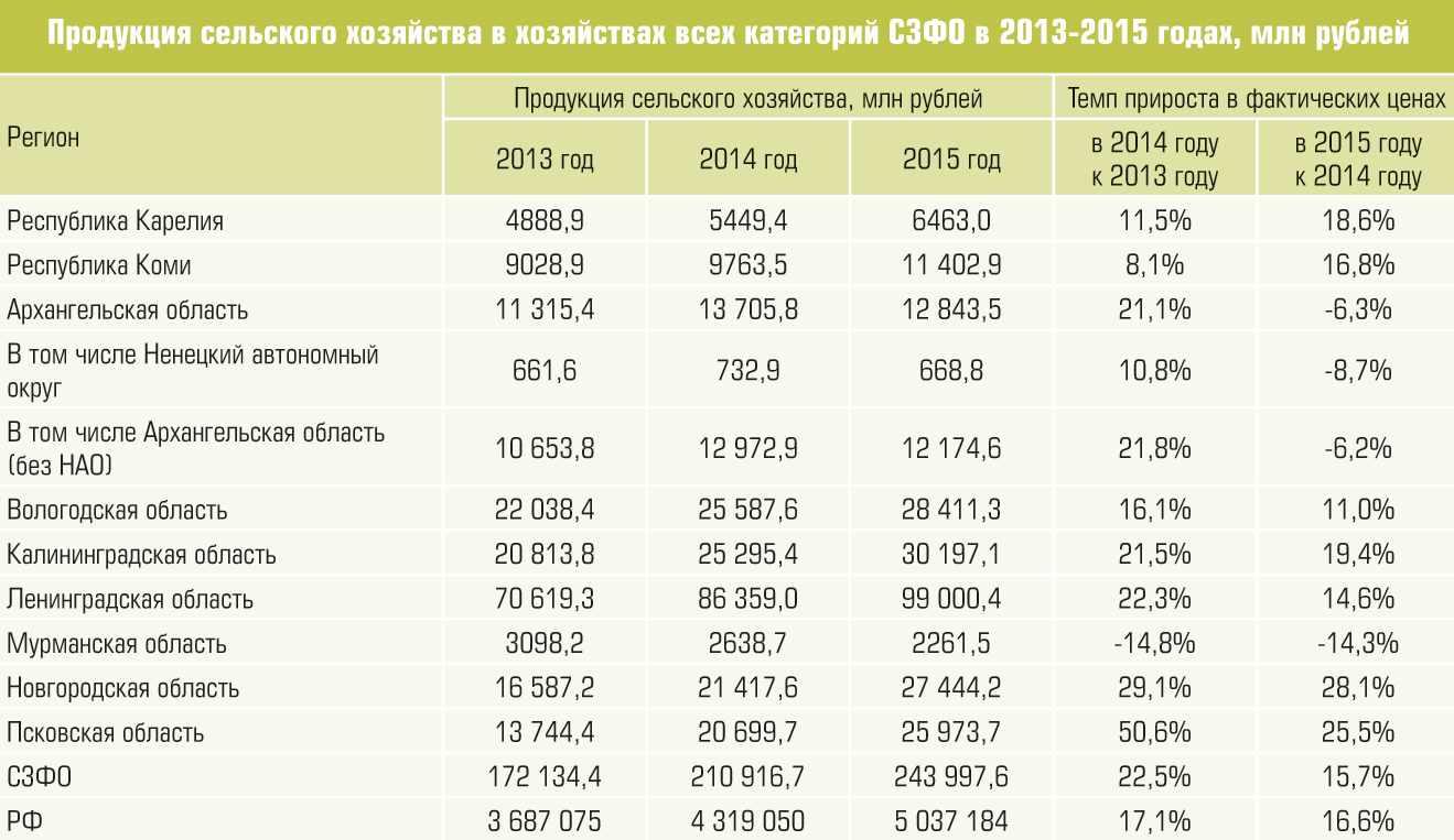 Пример анализа сельскохозяйственной продукции за 2013–2015 годы