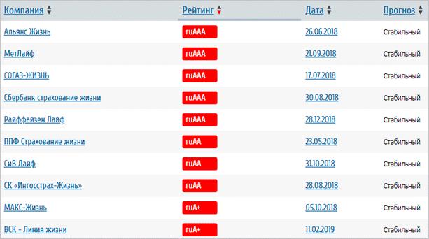 Рейтинг страховых компаний от Эксперт РА