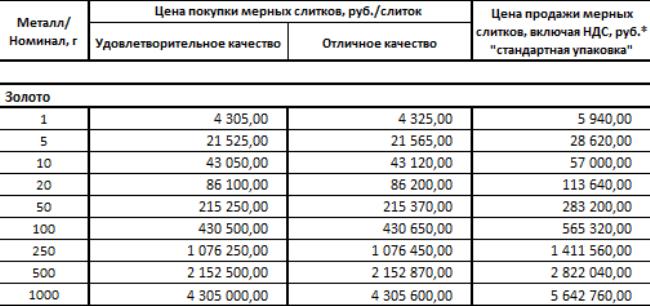 Цена покупки продажи мерных слитков в Сбербанке
