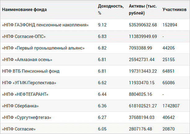 Рейтинг по данным Центробанка