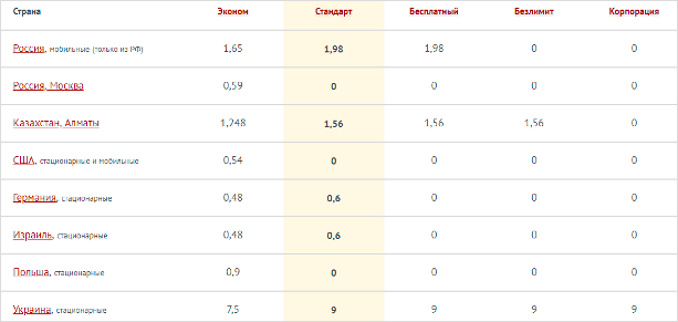 Сравнение тарифов сервиса Задарма