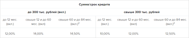 """Процентные ставки по тарифу """"Пенсионный"""""""