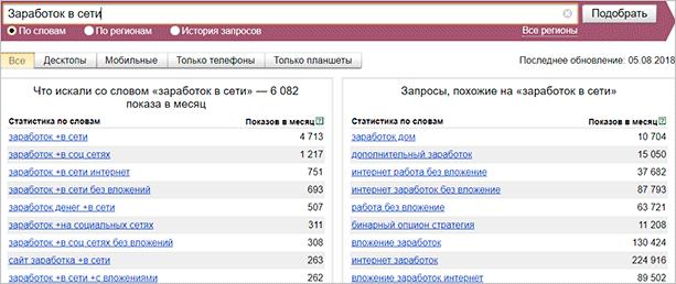 Яндекс Вордстат – сбор СЯ