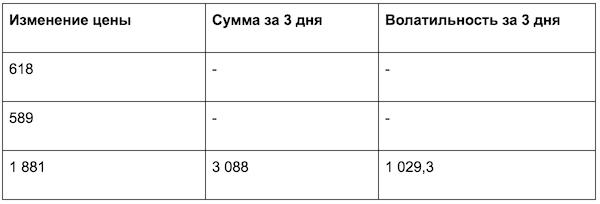 Анализ валютных пар