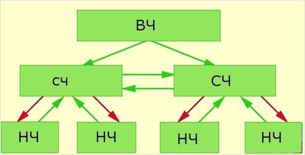 Ссылочная структура по СЧ запросам