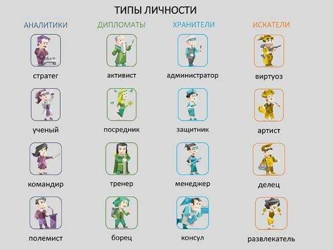Типы личности в соционике