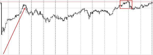 Возвращение франка к боковому тренду