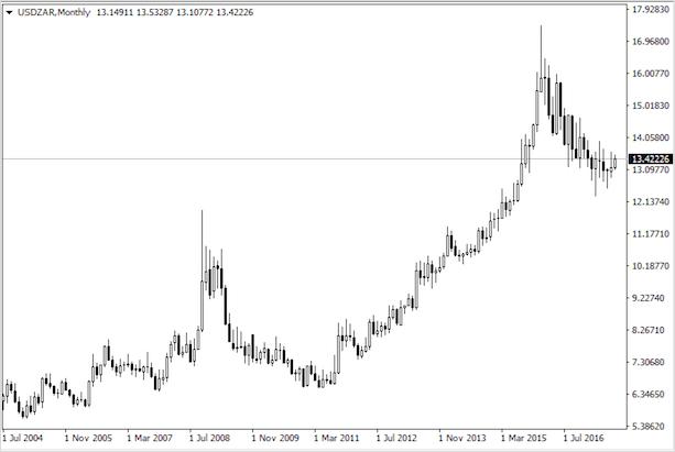 Бычий тренд на паре доллар/рэнд
