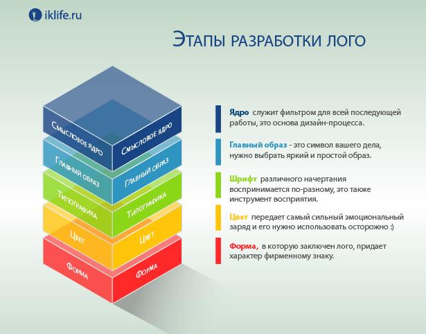 этапы разработки лого