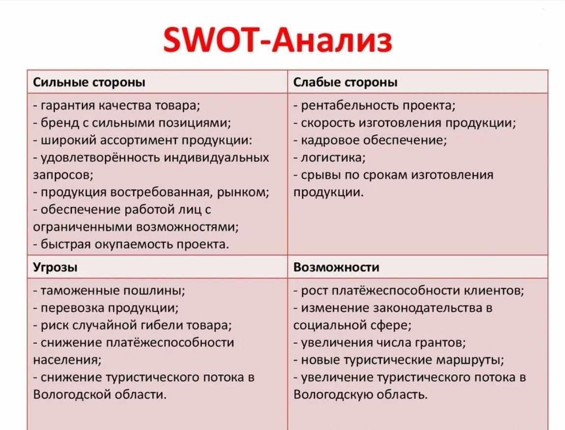 Как сделать SWOT-анализ