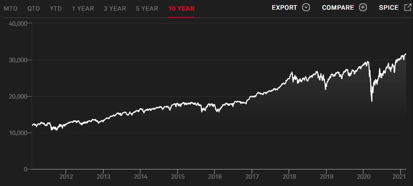 Динамика DJIA за 10 лет