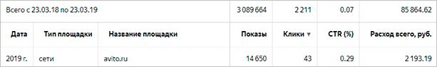Статистика РК на Avito