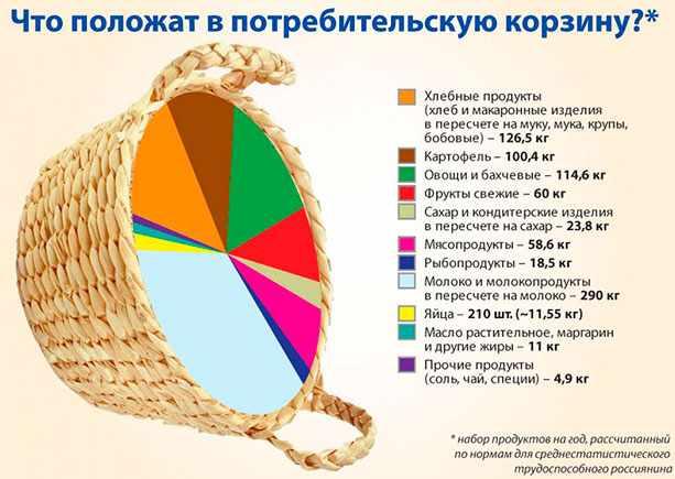 Содержание потребительской корзины