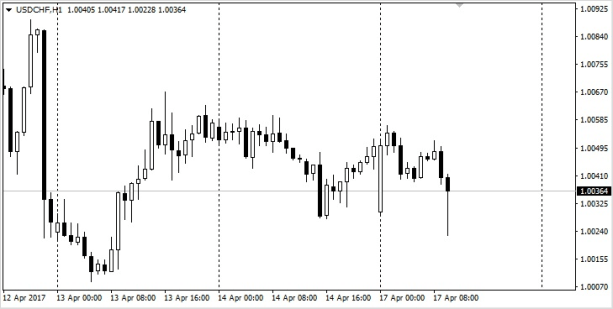Маленький спред на паре USD/CHF