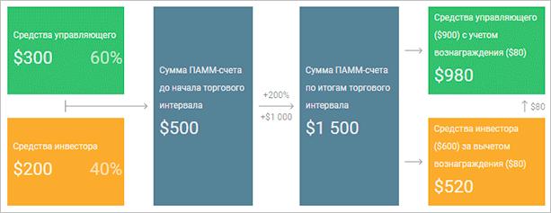Схема распределения прибыли