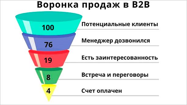 Воронка B2B