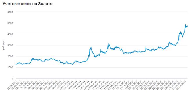 Учетные цены на золото