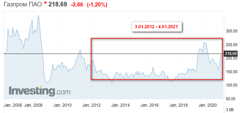 Динамика роста акций Газпрома за 10 лет