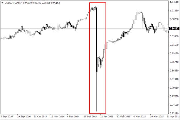 Доллар рухнул