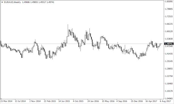 курс пары EUR/AUD