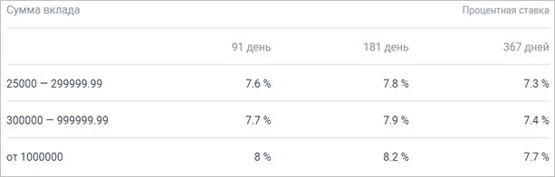 """Ставки по вкладу """"Инвестиционный доход"""""""