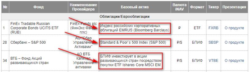 Базовый актив ETF и БПИФ