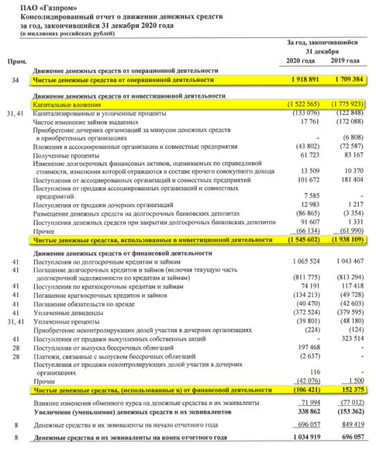 Отчет о движении денежных средств ПАО Газпром