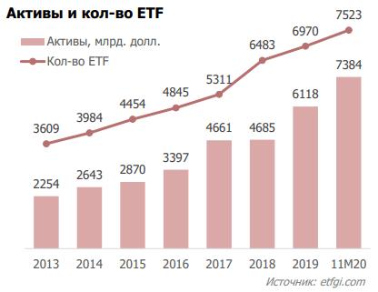 Рост числа ETF в мире
